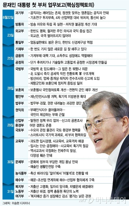 [그래픽뉴스]문재인정부 첫 업무보고, 문대통령 말말말...