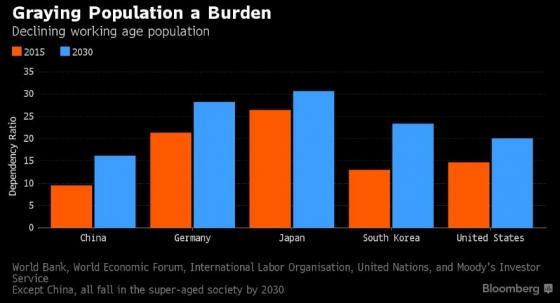 전체 인구에서 65세 이상 고령인구가 차지하는 비율(단위: %, 왼쪽부터 중국 독일 일본 한국 미국, 2030년은 전망치)/자료=블룸버그