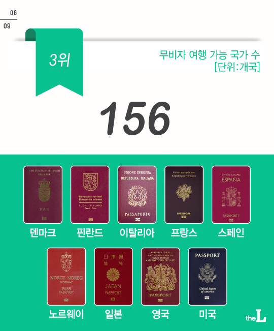 [카드뉴스] 대한민국 여권의 힘