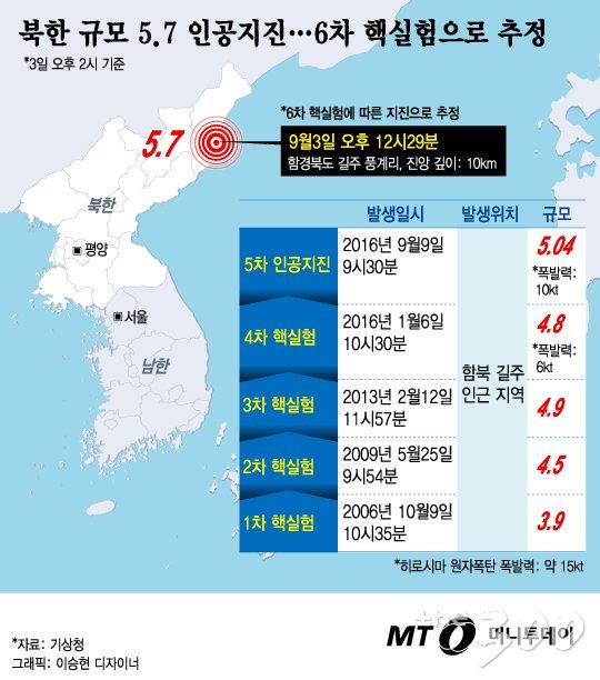 북한이 제6차 핵실험을 감행한 3일 오후 서울 용산구 국방부 브리핑실에서 조한규 합동참모본부 작전부장이 대북 경고성명을 발표하고 있다./사진=김창현 기자