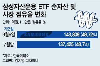 ETF 유동성 잡은 삼성운용의 '스킨십'