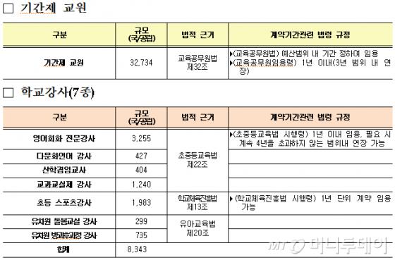 기간제 교사 및 7개 직종 학교강사 현황(자료: 교육부)