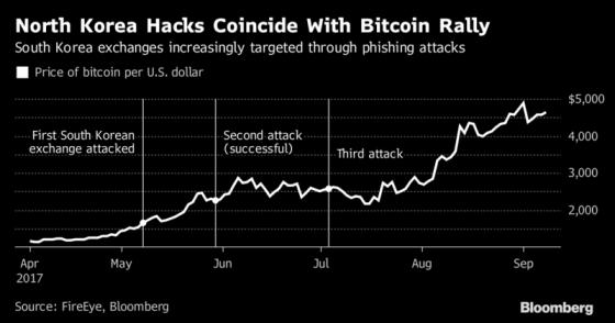 비트코인 가격 추이(단위: 달러)와 북한이 한국 가상화폐 거래소를 해킹한 것으로 의심되는 시점/자료=블룸버그