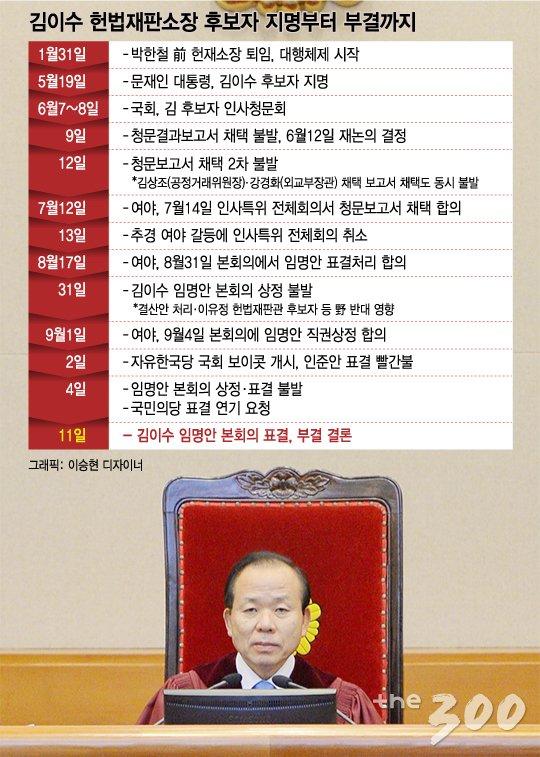 헌재소장 공석 반복…공은 헌법기관 무시하는 국회로?