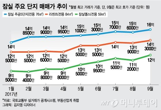 잠실5단지 일주일새 1억↑…8·2 대책 전 '원상복귀'