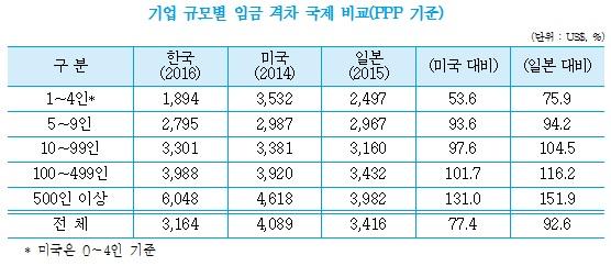 대기업 638만원·소상공인 213만원… 평균임금 격차, 美의 3.8배