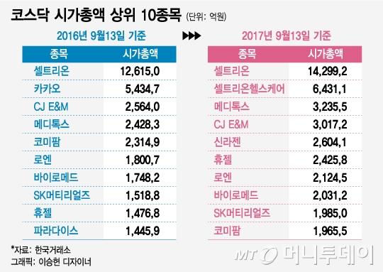 """코스닥 바이오 전성시대…""""시총 10위 종목 중 7개가 바이오"""""""