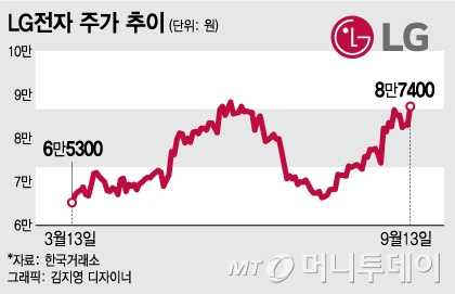 LG전자, V30 예약판매 하루 앞두고 급등