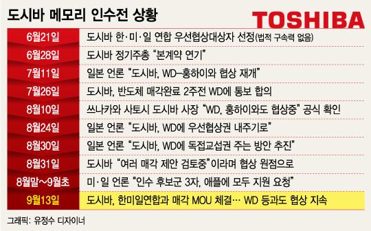 """'오락가락' 도시바 메모리, 매각 혼전 거듭…""""SK·WD과 협상지속""""(종합)"""