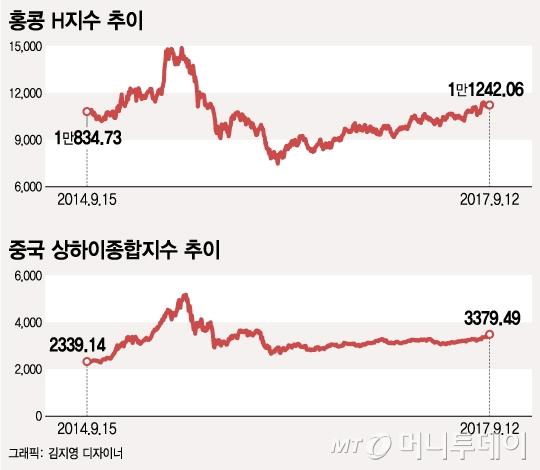 """올들어 30% 뛴 중국펀드…""""본토에 기회 있다"""""""