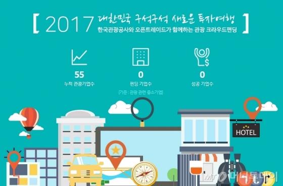 크라우드펀딩 전문 플랫폼 '오픈트레이드' 홈페이지 내 관광 크라우드펀딩 전용 페이지. /사진=오픈트레이드