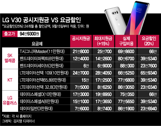 LG V30 공시지원금 최대 24.7만…선택약정 유리