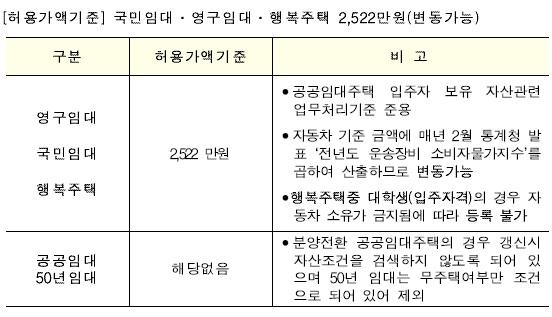 한국토지주택공사(LH) '고가차량 등록제한을 위한 차량등록관리 방안'.