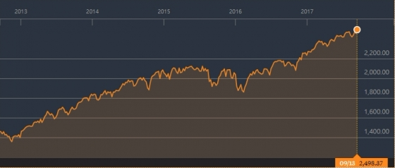 미국 뉴욕증시 대표지수인 S&P500 추이/자료=블룸버그