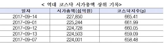 코스닥 시가총액 227.9조원…9거래일만 사상 최고치