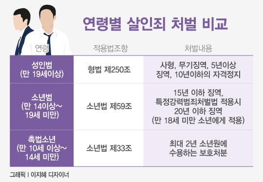 범죄 저질러도 어리면 개이득? '소년법 폐지' 논란 총정리.avi