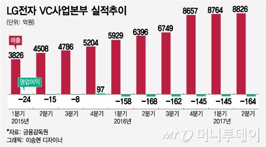 """""""7년 뒤엔 전기차가 1/3"""" 완성차 앞지르는 삼성·LG"""
