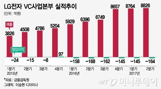 """""""7년 뒤엔 전기차가 1/3"""" 완성차 앞지르는 삼성·LG - 머니투데이 뉴스"""