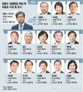 [그래픽뉴스] '김명수 사법부' 대법관 13명은 누구?