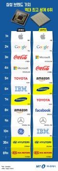 [그래픽뉴스] 삼성 브랜드 가치 역대 최고 세계 6위