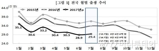 월별 출생 추이/자료=통계청