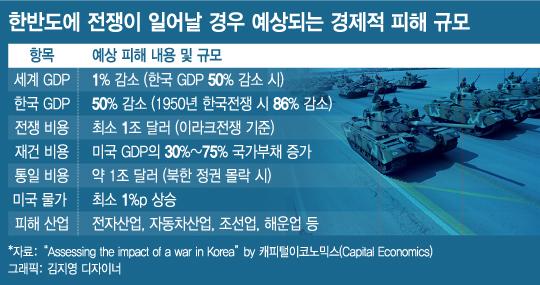 """""""한반도 전쟁 시 韓 GDP 반토막, 美 부채 GDP 75% 증가"""""""