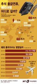[그래픽뉴스] 황금연휴, 한국인이 가장 많이 찾은 해외 여행지는 어디?
