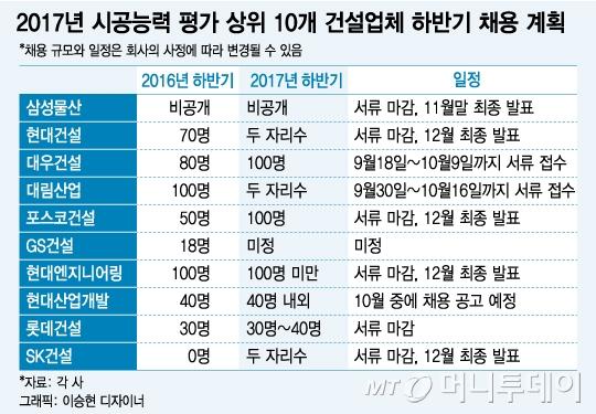 """주요 건설업체 신입 채용 확대…""""일자리 창출 동참"""""""