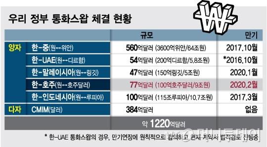 韓中 통화스와프 무산 위기…정부·한은 '플랜B' 검토하나