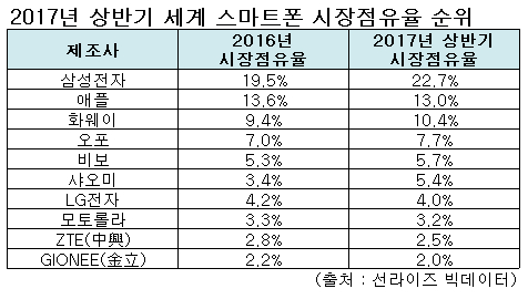 갤S8 효과?…삼성, 세계 스마트폰 점유율 3.2%P ↑