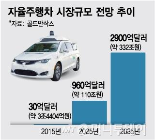 자율주행 앞세운 300조원 시장…4車 산업혁명이 몰려온다