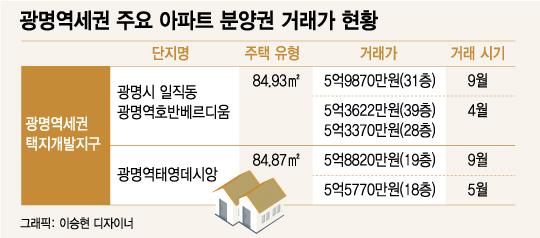 광명역세권 1.6억·시흥 목감 7000만원, 불어나는 '분양권 웃돈'