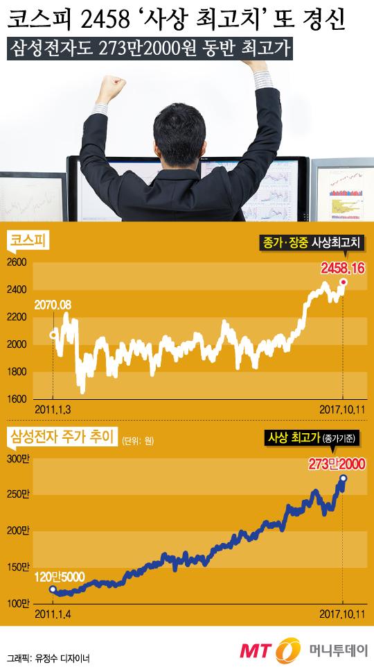 [그래픽뉴스] 코스피 2458.16 '사상 최고치' 또 경신
