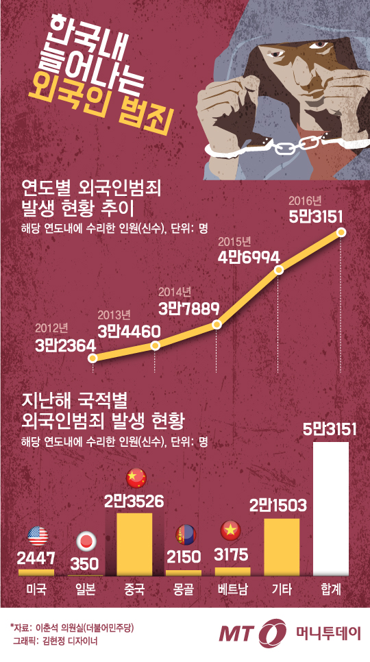 [그래픽뉴스] 외국인 범죄 갈수록 급증…年 5만명 넘었다