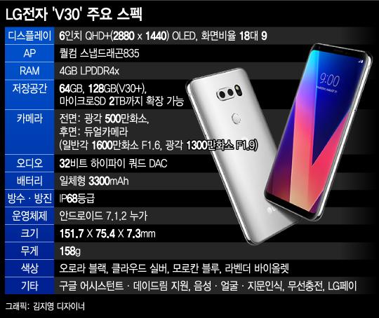 LG 'V30' 글로벌 공략 본격화… 실적 개선 '신호탄' 노린다