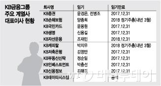 '젊은 KB' 12월초 완성…'2기' 윤종규號 임원 인사 빨라진다