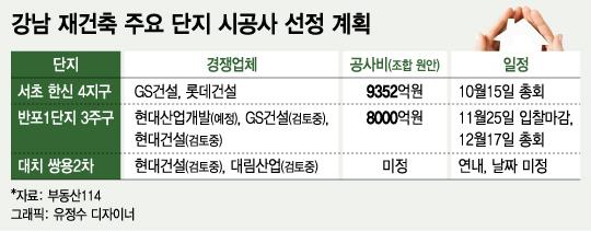 """강남 재건축 수주, 돈 쓴 업체가 승자?…""""단속 쉽지 않아"""""""