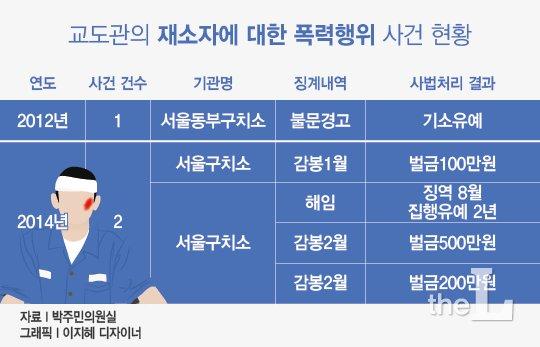 [단독]구치소 '갑질' 폭행, 한해 54건 꼴…처벌은 고작?