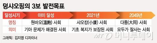 [막 오르는 시진핑 2기] '샤오캉 사회' 향해 진격…빈곤탈피 속도전