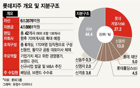 '신동빈의 뉴롯데' 첫 걸음…롯데지주 주식회사 공식출범