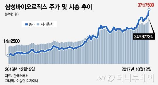 삼성바이오, 단숨에 시총 9위…10위권 절반이 '삼성'