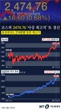 """[그래픽뉴스]코스피 이틀 연속 사상 최고치 행진 """"2500 코 앞"""""""