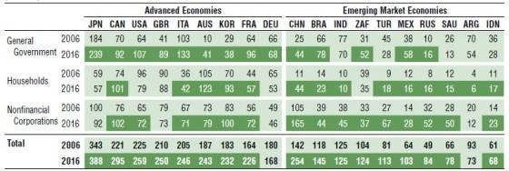 최근 10년간 주요국 정부, 가계, 비금융기업 GDP 대비 부채 비율 추이. 자료 = IMF