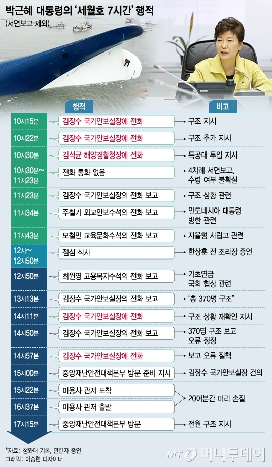 박근혜 전 대통령의 이른바 '세월호 7시간 행적' 관련일지. 자료= 당시 청와대 발표 등/그래픽= 이승현 디자이너