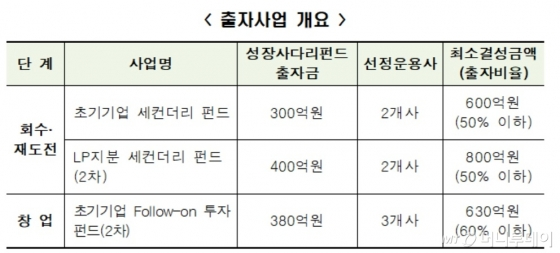 한국성장금융, 2030억 규모 혁신성장 펀드 조성
