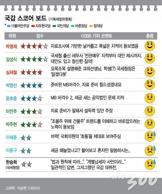 [국감 스코어보드-기재위(13일)]'표적세무조사' 표적 삼은 국세청 국감