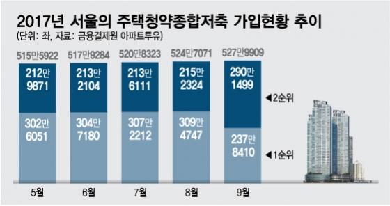 청약요건 강화했더니… 서울 '1순위 통장' 23% 줄었다