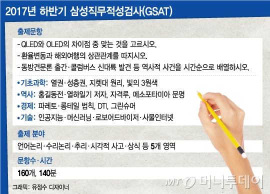 사라진 '삼성 로고'… 미전실 없는 삼성입사시험은?