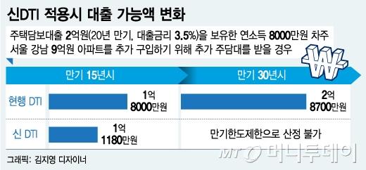 '2억 주담대' 받은 연봉 8000만원 A씨, 9억집 또 사려면?