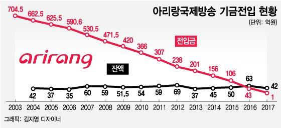 [단독]文정부 공공기관 비정규직 '딜레마'… 아리랑TV '生'이냐 '死'냐